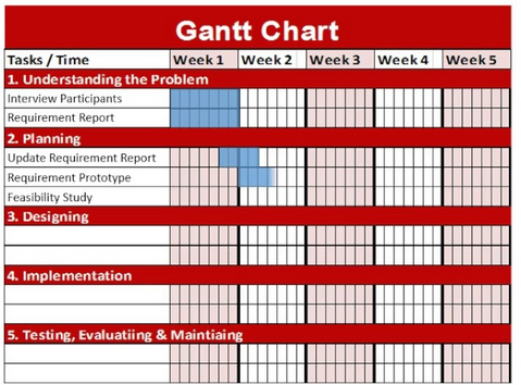 Gantt chart with milestones and tasks